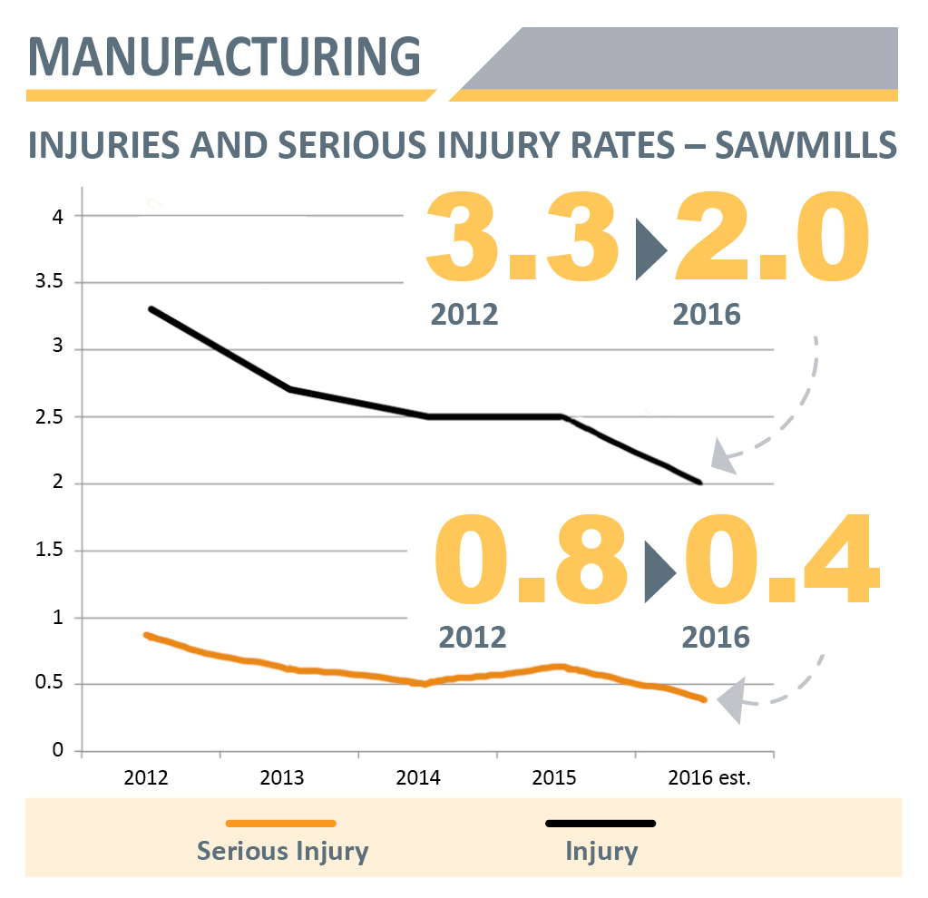 Manufacturing_sawmill_injury_rates.jpg