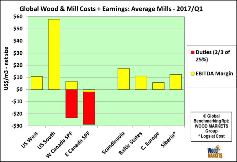 russ-taylor-global-wood-and-mill-costs-plus-earnings.png