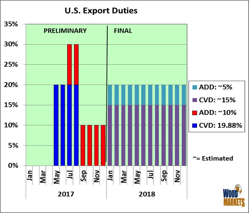 us-export-duties-russ-taylor.png