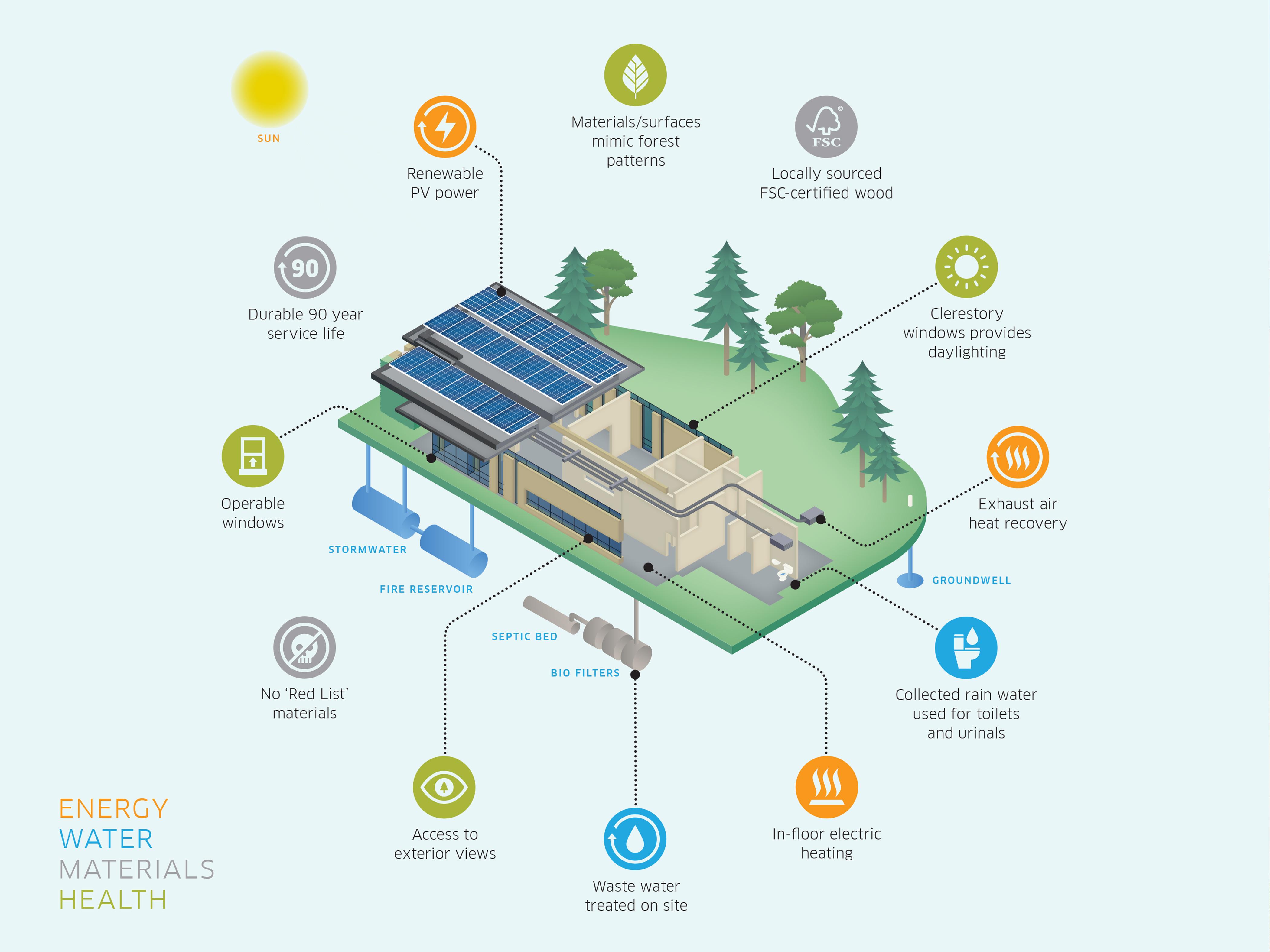 15BFFSEC Sustainability Diagram Credit Norman Studio for DIALOG