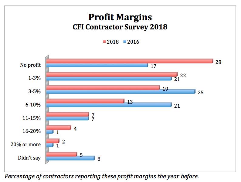 CFI_survey_snippet_3_graph_1.png