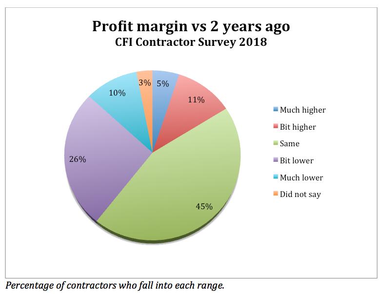CFI_survey_snippet_3_graph_3.png