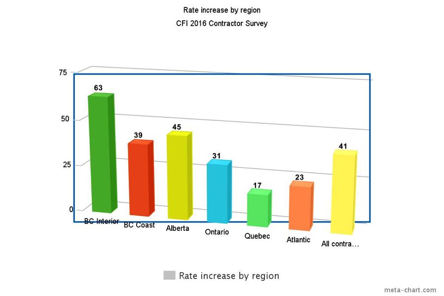 Ontario-survey-1.png