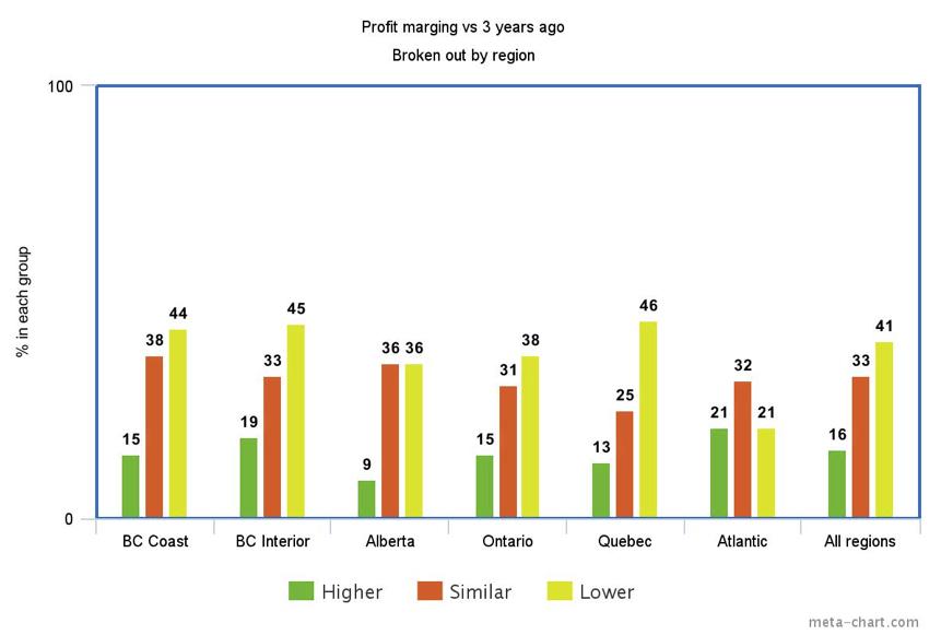 profit margin versus three years ago by region