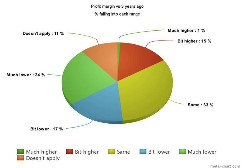 profit margin versus three years ago