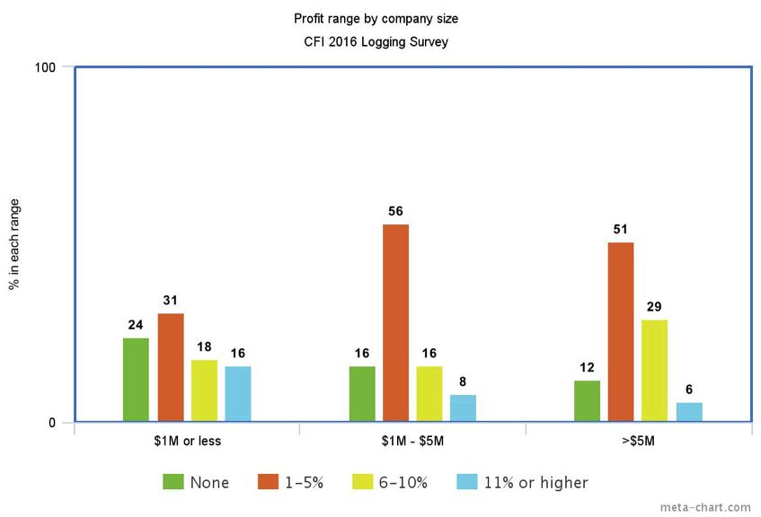 profit range by company size