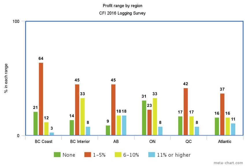 profit range by region