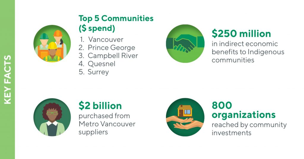 Final Cut: All BC communities are forestry communities